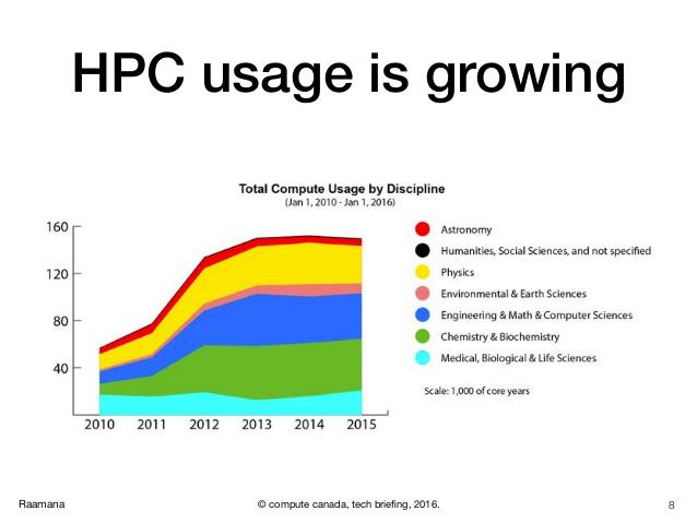 HPC usage is growing